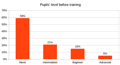 Madagascar ITCup - Infographic pupil's level before training
