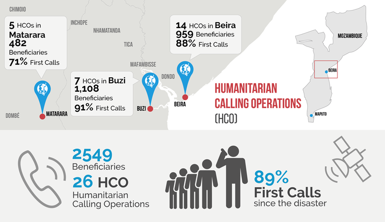 Result of Humanitarian Calling Operations