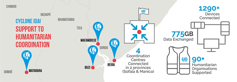 Support to Humanitarian Coordination map in response to Cyclone Idai