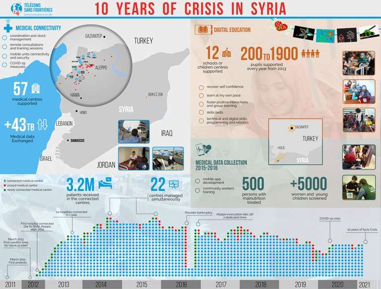 infographie-syrie-10ans4.1.jpg