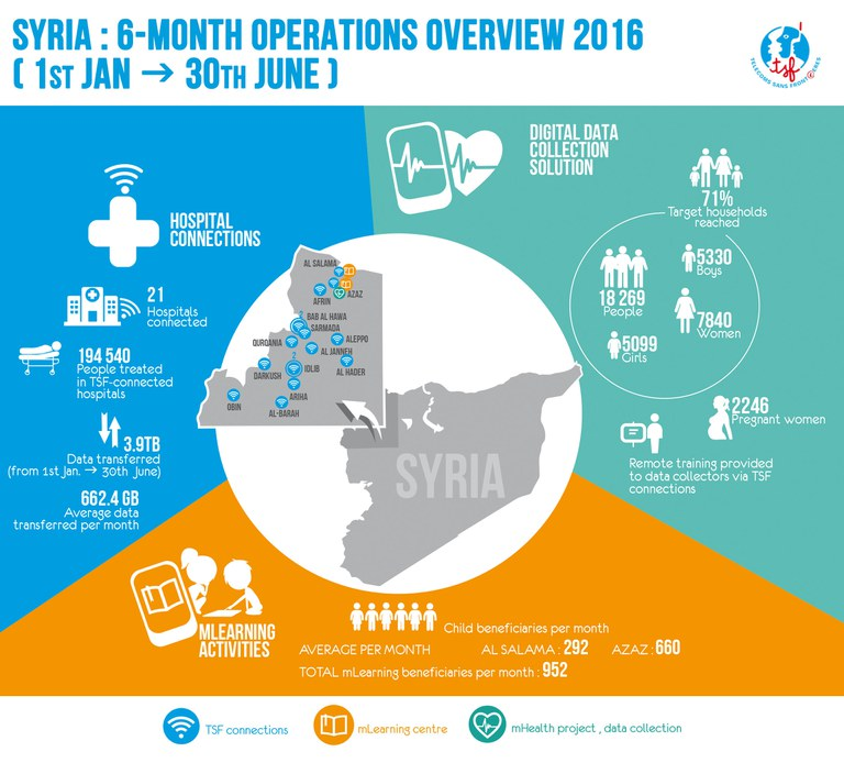 TSF's operations in Syria in first semester of 2016