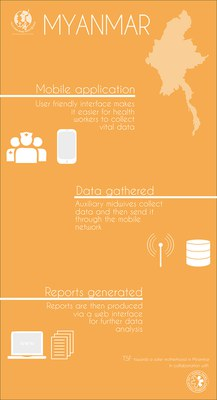 Myanmar - mhealth programme 2013 - Infographic