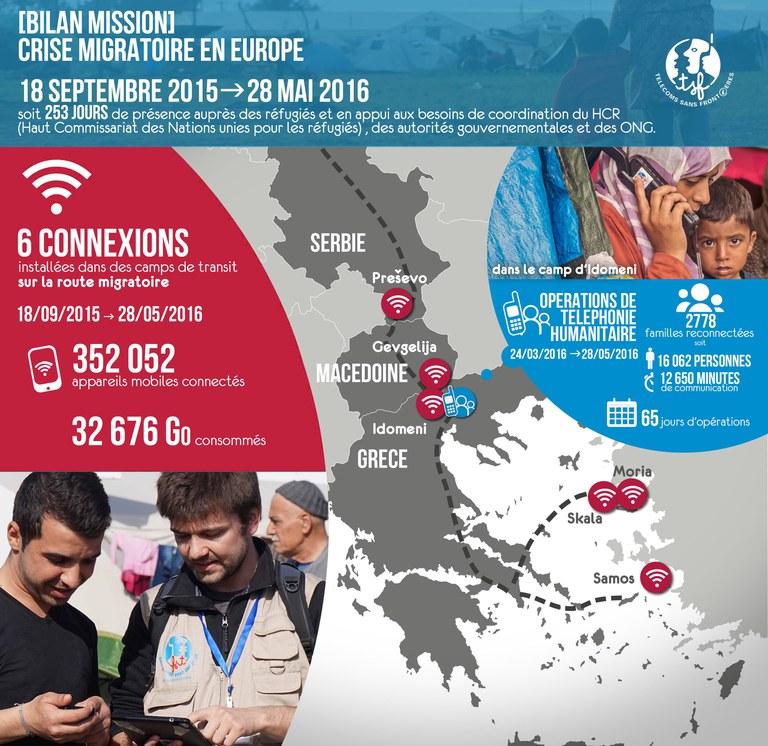 Crise des réfugiés dans les Balkans - Bilan de la mission