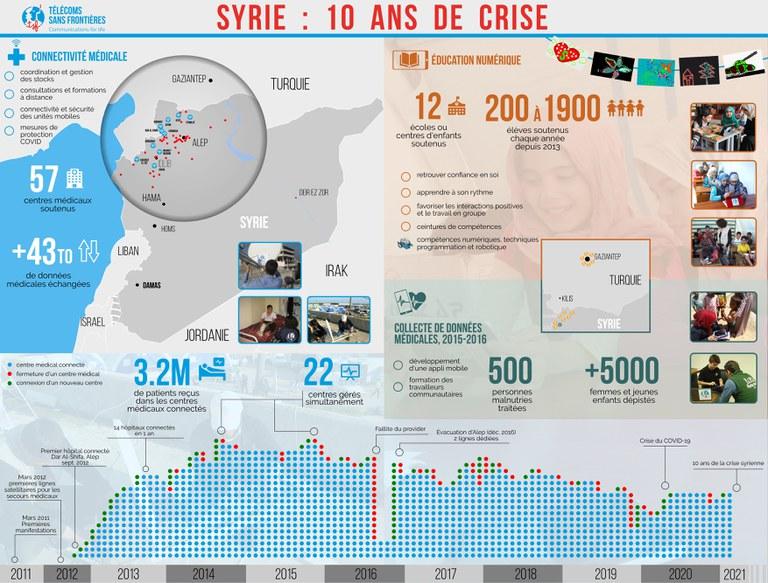 infographie-syrie-10ans4.11_FR.jpg