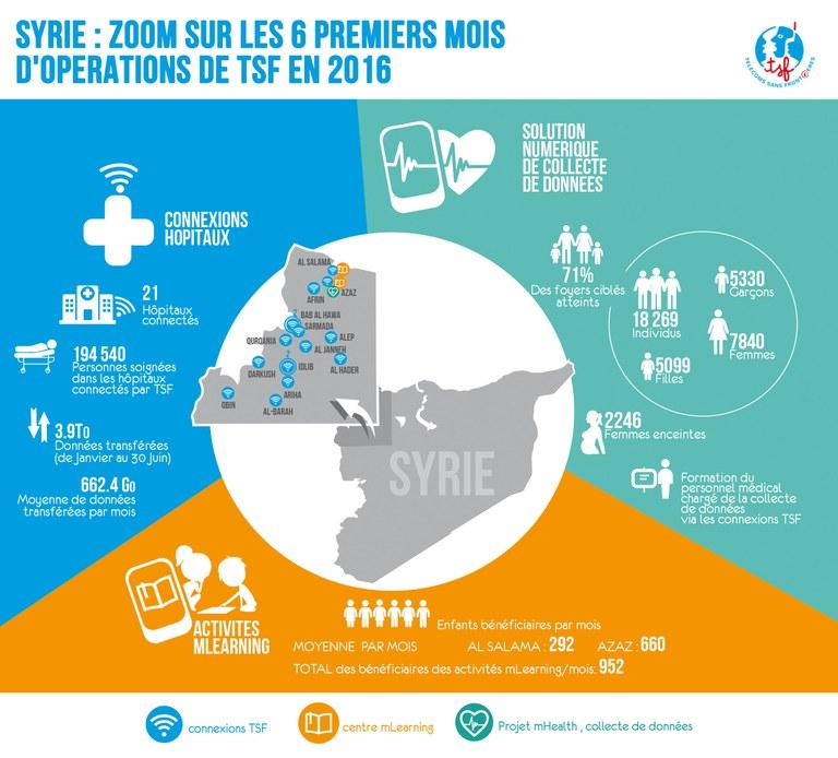 Opérations de TSF en Syrie au premier semestre 2016