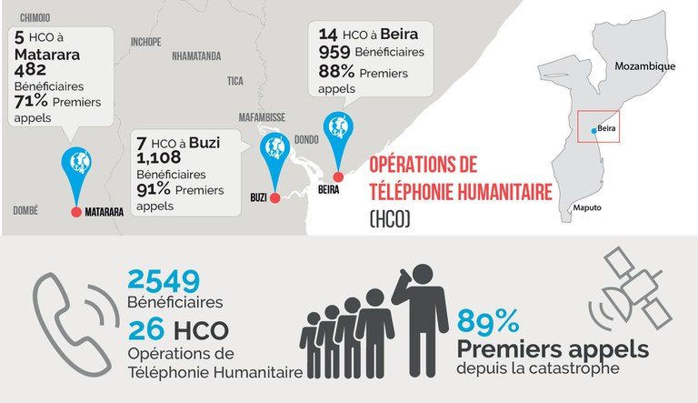 Infographie sur les résultats des opérations de téléphonie humanitaire en réponse au Cyclone Idai