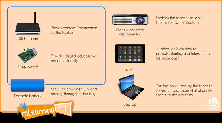 Schéma du mLearning kit