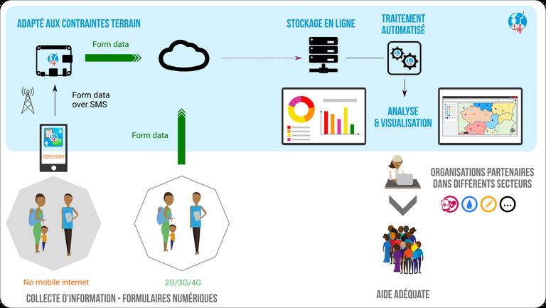 Diagramme - Collecte d'informations